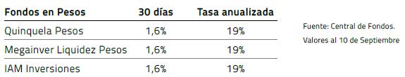 Rendimientos Fondos 2020 - Central de Fondos