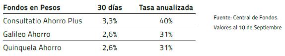 Rendimiento Fondos 2020 - Central de Fondos