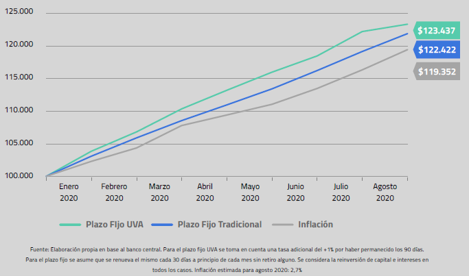 Rendimiento de Plazo Fijo tradicional versus Plazo Fijo UVA - Central de Fondos