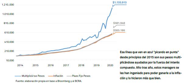 El poder del interés compuesto mostrado con Fondos en pesos - Central de Fondos