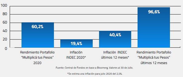 Cómo le ganamos a la inflación - Central de Fondos
