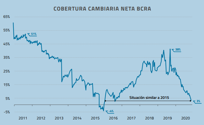 Cobertura cambiaria BCRA