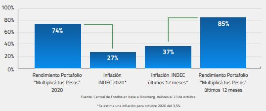 Ganale a la inflación