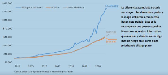 Ganale a la Inflación 2020