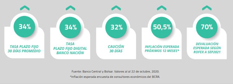 Rendimientos inversiones en pesos Octubre 2020