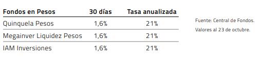 Fondos corto plazo en pesos