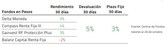 Rendimientos Fondos Dólar Linked Octubre 2020