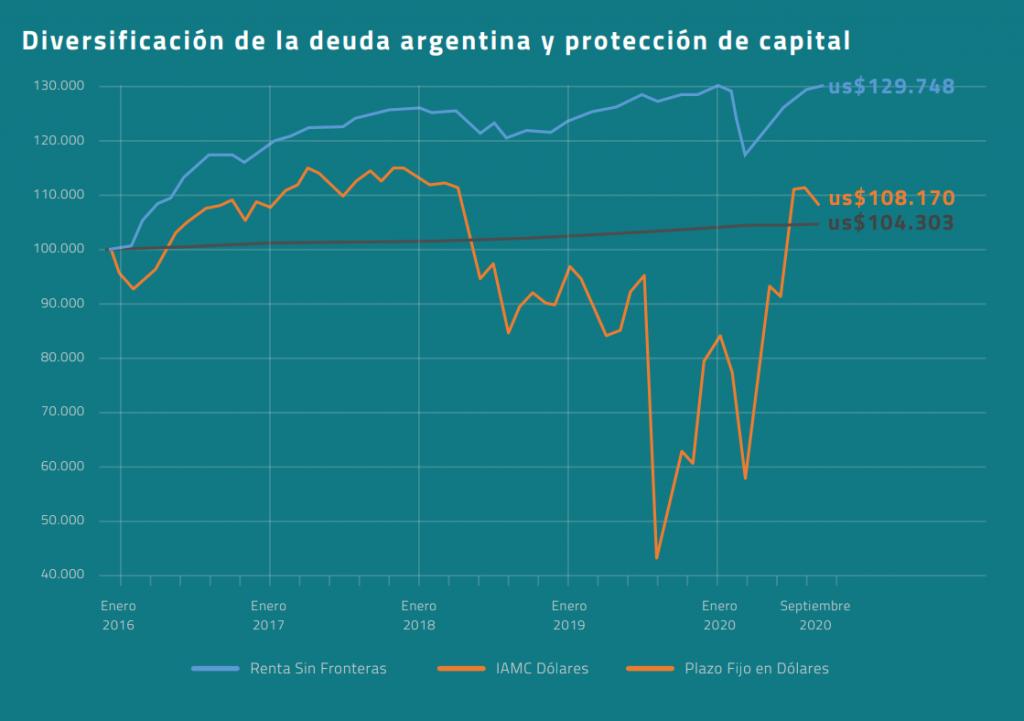 Diversificación de la deuda argentina