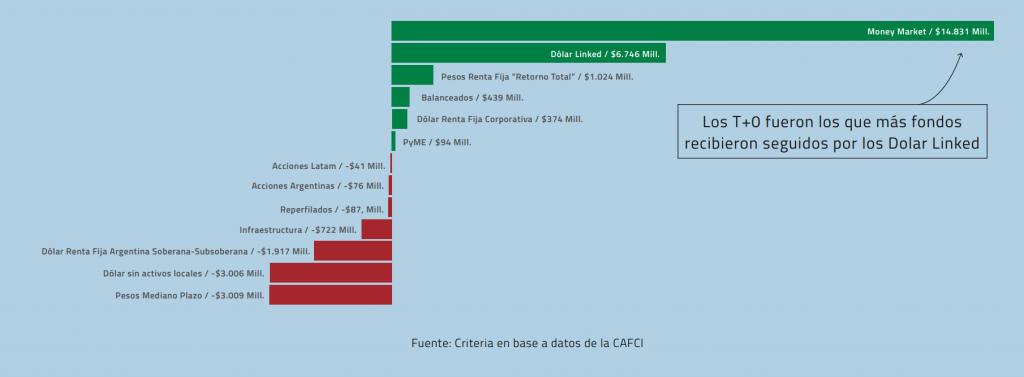 industria fondos comunes de inversión noviembre 2020