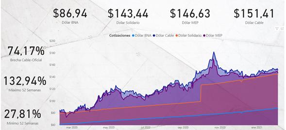 mercado de dólar argentino