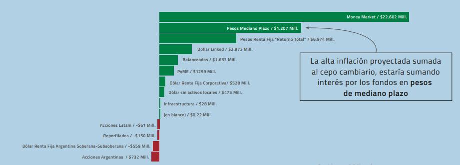Flujos de Fondos para fondos en pesos - enero 2021