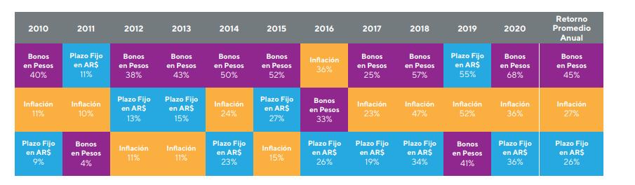 Rendimiento Promedio Anual Activos en Pesos argentinos- últimos 10 años