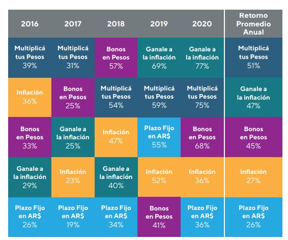 Portafolios para ganarle a la inflación argentina - enero 2021