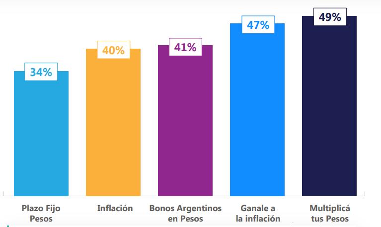 inversiones en pesos