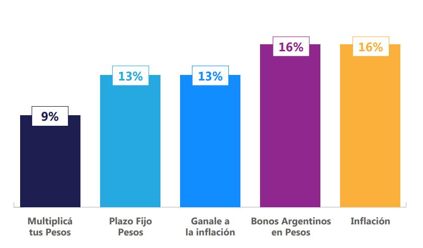 rendimiento activos en pesos mayo 2021