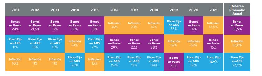 rendimientos activos en pesos - invertir en fondos comunes de inversión mayo 2021