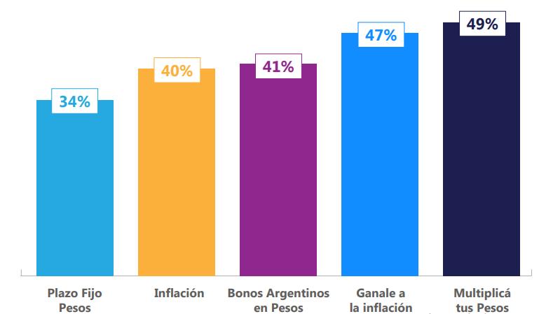 rendimientos activos en pesos - portafolios fondos comunes de inversión mayo 2021