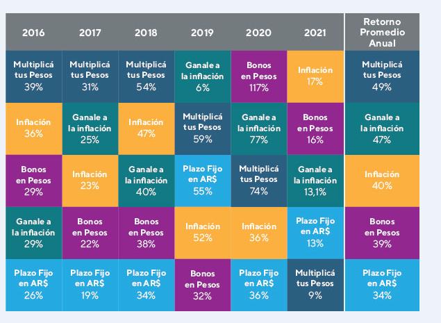 rendimientos activos en pesos últimos 5 años - invertir en fondos comunes de inversión mayo 2021
