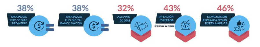 variables pesos mayo 2021